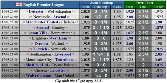 Lịch thi đấu giải Ngoại hạng Anh 2019-2020, ngày 11-8. Man United đụng Chelsea (Mới cập nhật) ảnh 1
