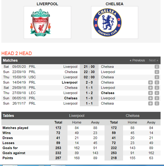 Nhận định Liverpool - Chelsea: Khoảng cách lớn lao ở Istanbul ảnh 3