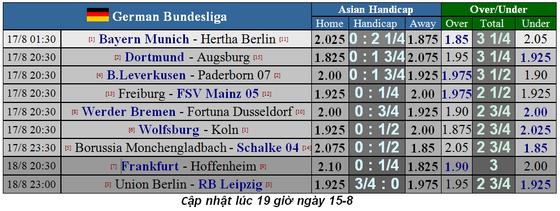 Lịch thi đấu La Liga, Bundesliga, Ligue 1 ngày 17-8, Real Madrid xuất trận (Mới cập nhật) ảnh 3