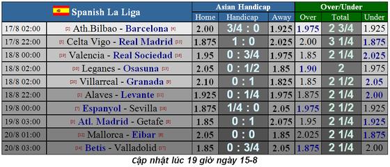 Lịch thi đấu La Liga, Bundesliga, Ligue 1 ngày 17-8, Real Madrid xuất trận (Mới cập nhật) ảnh 2