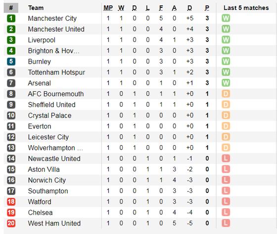Lịch thi đấu Ngoại hạng Anh ngày 17-8: Tottenham thách thức Man City (Mới cập nhật) ảnh 4
