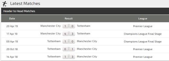 Nhận định Man City – Tottenham: Quyết chí trả mối hận Champions League  ảnh 2