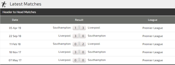 Nhận định Southampton – Liverpool: Lấy công làm thủ ảnh 2