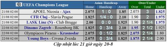 Lịch thi đấu Champions League ngày 21-8, Ajax tìm vé vớt ảnh 1