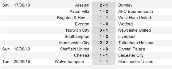Lịch thi đấu giải Ngoại hạng Anh ngày 24-8, Liverpool hiếp đáp Pháo thủ ảnh 3