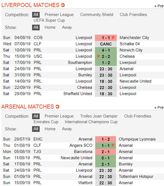 Nhận định Liverpool - Arsenal: Quyền lực Anfield (Mới cập nhật) ảnh 3