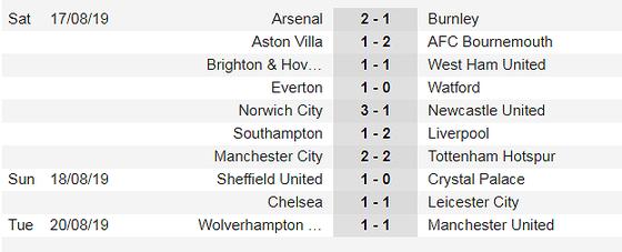 Lịch thi đấu giải Ngoại hạng Anh ngày 24-8, Man United bắn hạ Đại bàng ảnh 4