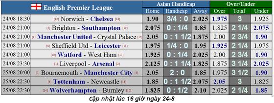 Nhận định Liverpool - Arsenal: Quyền lực Anfield (Mới cập nhật) ảnh 1