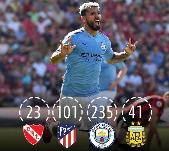 Sergio Aguero chạm mốc 400 bàn sau chiến thắng của Man City ảnh 1