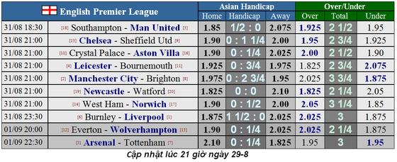 Lịch thi đấu Ngoại hạng Anh ngày 31-8, Arsenal đọ sức Tottenham (Mới cập nhật) ảnh 2