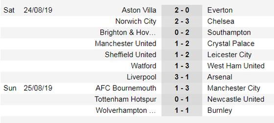 Lịch thi đấu Ngoại hạng Anh ngày 31-8, Arsenal đọ sức Tottenham (Mới cập nhật) ảnh 3