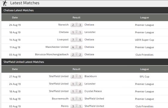 Nhận định Chelsea – Sheffield United: Thừa thắng xông lên (Mới cập nhật) ảnh 3