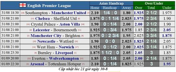 Lịch thi đấu Ngoại hạng Anh ngày 31-8, Man United quật khởi ảnh 2