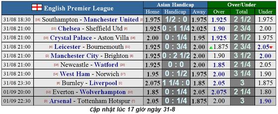Lịch thi đấu Ngoại hạng Anh ngày 31-8, Arsenal đọ sức Tottenham (Mới cập nhật) ảnh 1