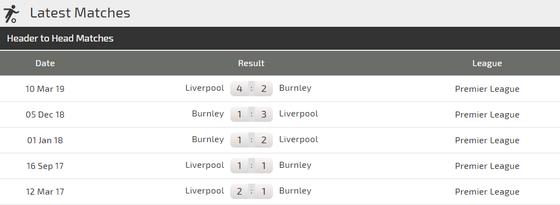 Nhận định Burnley – Liverpool: Cuộc chiến không cân sức (Mới cập nhật) ảnh 3