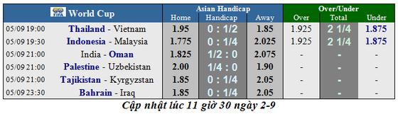 Lịch thi đấu Vòng loại World Cup 2022, Thái Lan tiếp đón Việt Nam ảnh 1