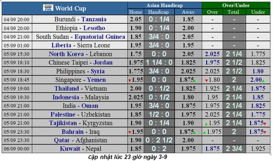 Lịch thi đấu Vòng loại World Cup 2022, Thái Lan tiếp đón Việt Nam (Mới cập nhật) ảnh 2