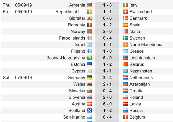 Lịch thi đấu và bảng xếp hạng Euro 2020, đêm 7-9: Gà Gaulois và Tam sư xuất trận (Mới cập nhật) ảnh 6