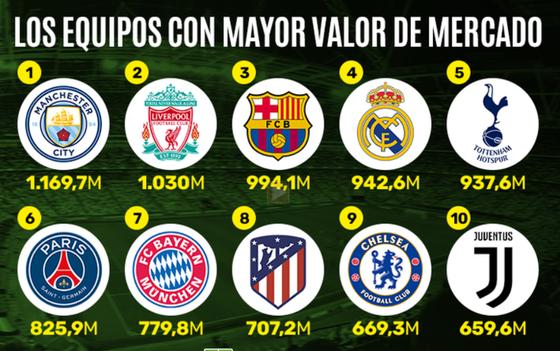 PSG và Barca đứng đâu trong danh sách 10 CLB giá trị nhất thế giới