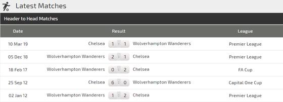 Nhận định Wolves - Chelsea: Lampard đương đầu Nuno Santo (Mới cập nhật) ảnh 3