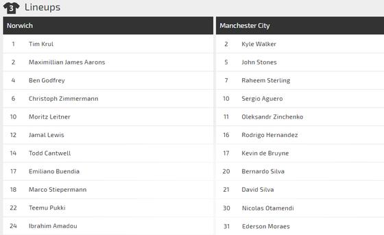 Nhận định Norwich - Man City: Vuợt qua thách thức (Mới cập nhật) ảnh 2