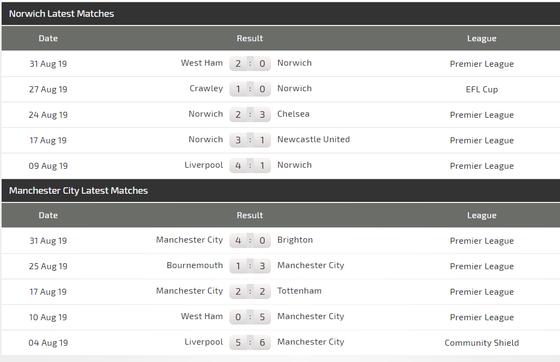 Nhận định Norwich - Man City: Vuợt qua thách thức (Mới cập nhật) ảnh 4