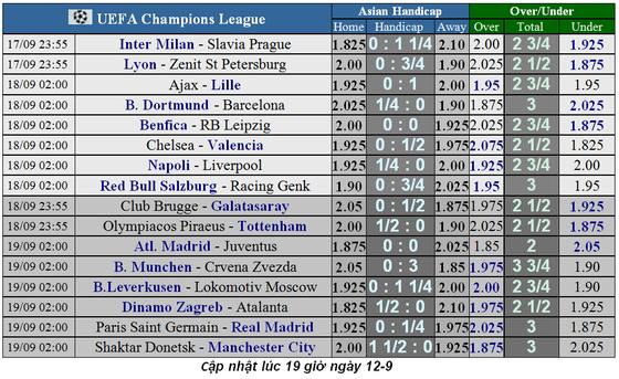 Lịch thi đấu Champions League 2019-2020: Những trận chiến nảy lửa ảnh 3