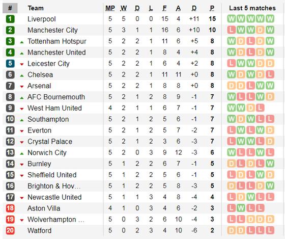 Kết quả, bảng xếp hạng vòng 5 Ngoại hạng Anh: Arsenal theo chân Man City vấp ngã  ảnh 1