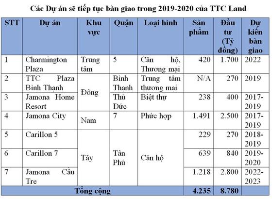 TTC Land: doanh thu, lợi nhuận 2018 lần lượt vượt kế hoạch 41% và 8% ảnh 4