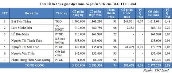 Ban lãnh đạo TTC Land chi hơn 20 tỷ đồng mua cổ phiếu SCR ảnh 1