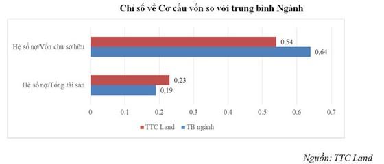 TTC Land: Lợi nhuận sau thuế quý 1 tăng mạnh 842%  ảnh 3