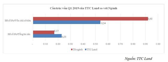 VCI trở thành cổ đông lớn của TTC Land ảnh 3
