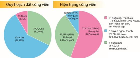 Bí thư Thành ủy Nguyễn Thiện Nhân: Cần hình thành một chiến lược phát triển cây xanh TPHCM ảnh 4