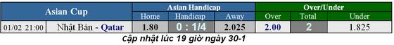 Lịch thi đấu bóng đá Asian Cup 2019, trận chung kết ngày 1-2 ảnh 1