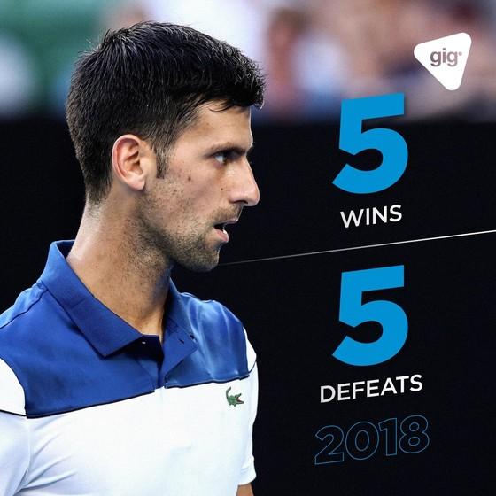 Novak Djokovic chìm trong khủng hoảng: Chuyện gì đang xảy ra? ảnh 1