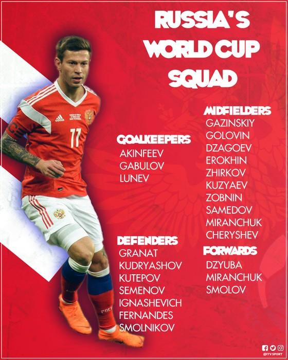 World Cup 2018: Các đội tuyển công bố DS cầu thủ ảnh 1