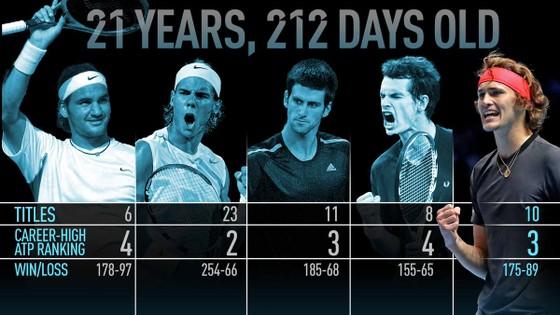 ATP World Tour: Chiến công của Zverev sẽ là một bước ngoặt! ảnh 5