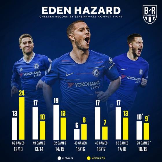Chelsea – Leicester City: Hazard hướng đến bàn thắng thứ 100 ảnh 1