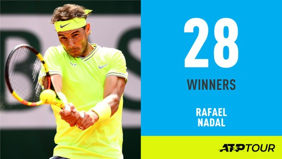 """Roland Garros: Federer và Nadal """"hành quân"""" vào bán kết, sẽ đối đầu với nhau ảnh 3"""