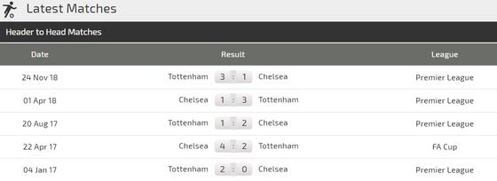 Tottenham - Chelsea: Đại chiến ở London ảnh 2