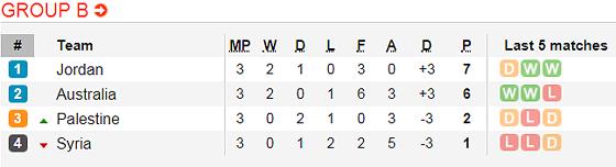 Lịch thi đấu bóng đá Asian Cup 2019 ngày 16 và 17-1 (Mới cập nhật) ảnh 4