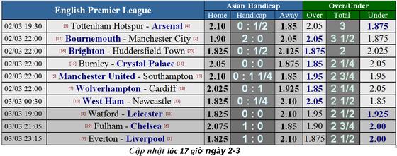 Lịch thi đấu bóng đá Ngoại hạng Anh, Vòng 29: Dư đoán chuyên gia ảnh 4