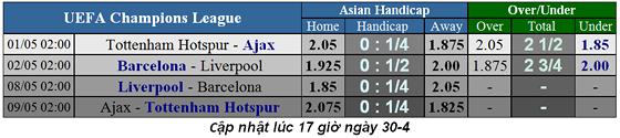 Lịch thi đấu bóng đá Champions League, vòng bán kết ngày 1-5 ảnh 1