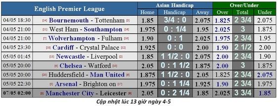 Lịch thi đấu bóng đá Ngoại hạng Anh, vòng 37, Dự đoán của chuyên gia ảnh 3