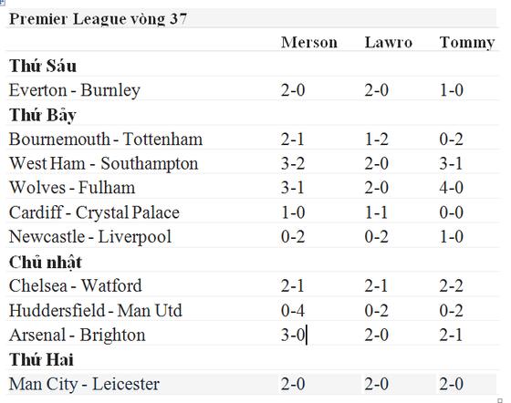Lịch thi đấu bóng đá Ngoại hạng Anh, vòng 37, Dự đoán của chuyên gia ảnh 1