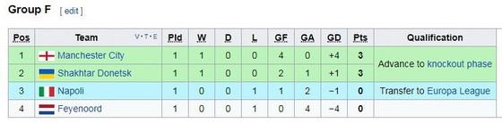 Feyenoord v Man City 0-4 ảnh 1