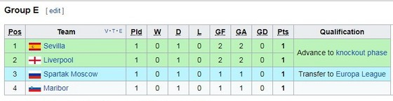 Liverpool - Sevilla 2-2 ảnh 1