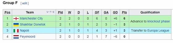 Man City v Shakhtar Donetsk ảnh 1
