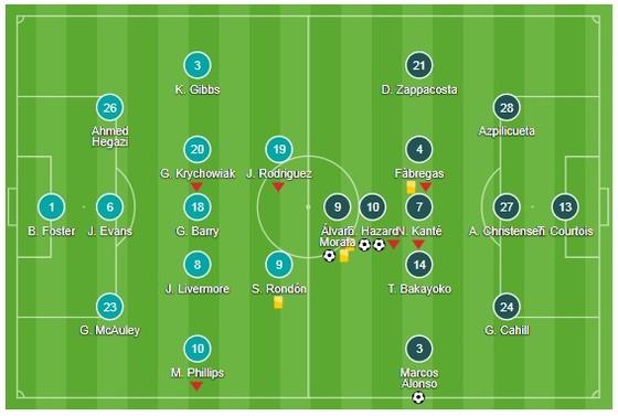 Morata - Hazard giup Chelsea thang West Bromwich ảnh 1