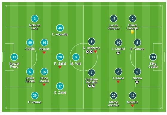 Ronaldo, Benzema lập cú đúp nhấn chìm chủ nhà ảnh 1
